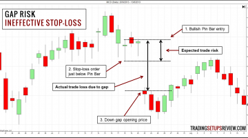 How to Manage Gap Risk in Swing Trading