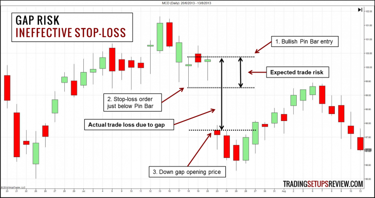 Gap Risk - Ineffective Stop-Loss