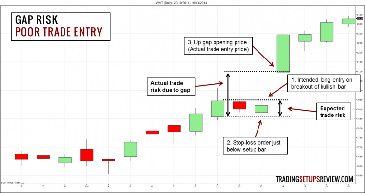 Gap Risk - Poor Trade Entry