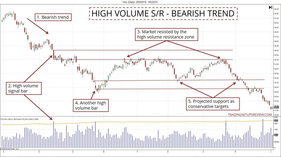 High Volume SR Zone in Trends