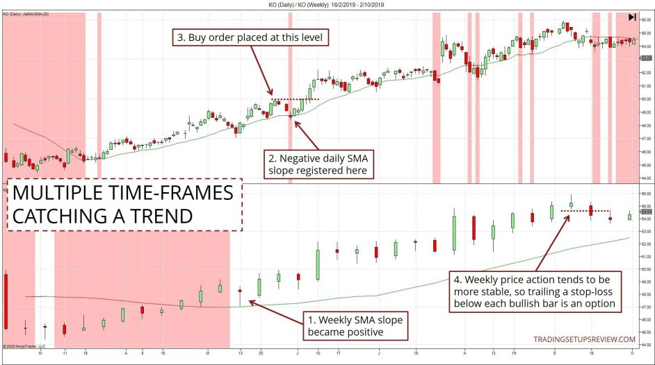 Catching a trend with two time-frames
