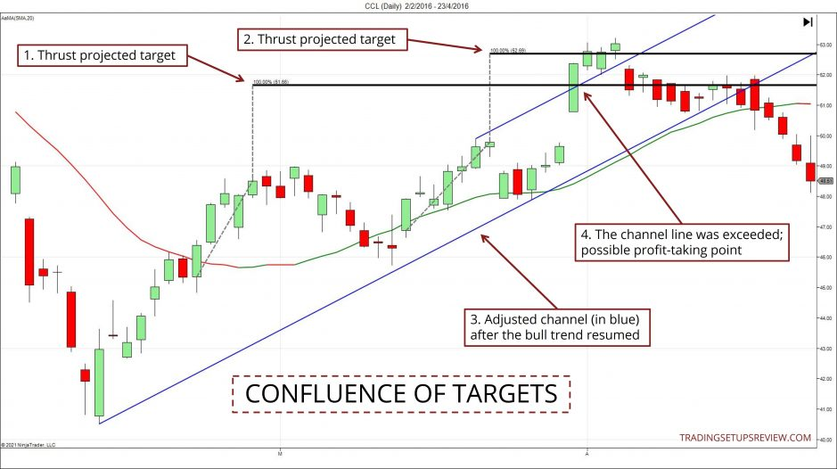 Chart showing confluence of targets
