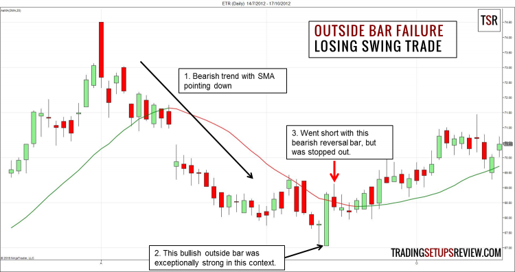 Outside Bar Failure Swing Trading Losing Example
