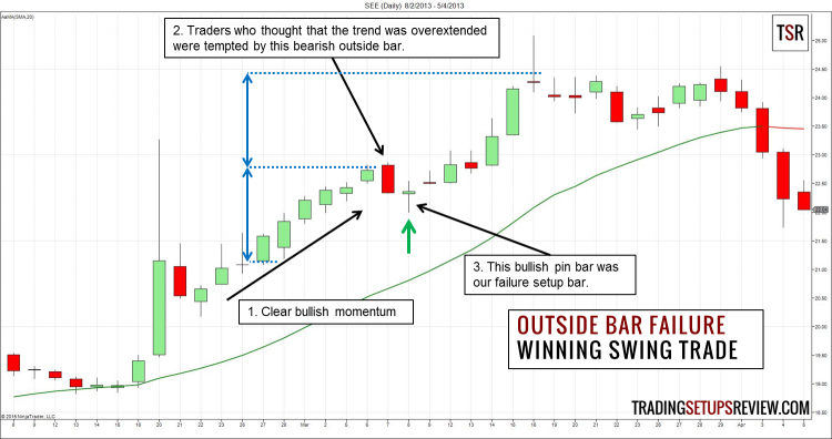 Outside Bar Failure Swing Trading Winning Example
