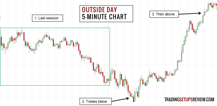 Outside Day (Intraday View)