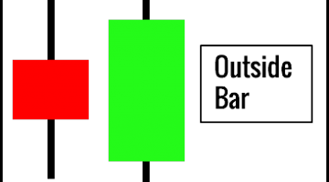 Outside Bar Pattern (Daily View)