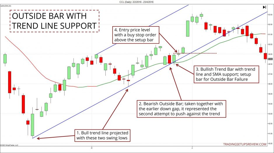 Outside Bar With Trend Line Support Chart