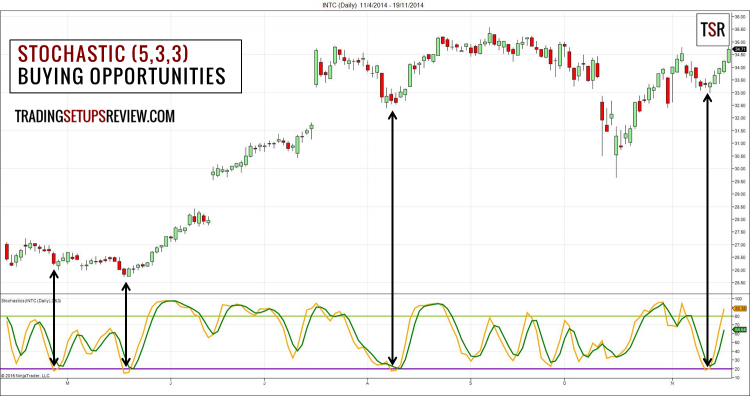 Stochastic for Swing Trading