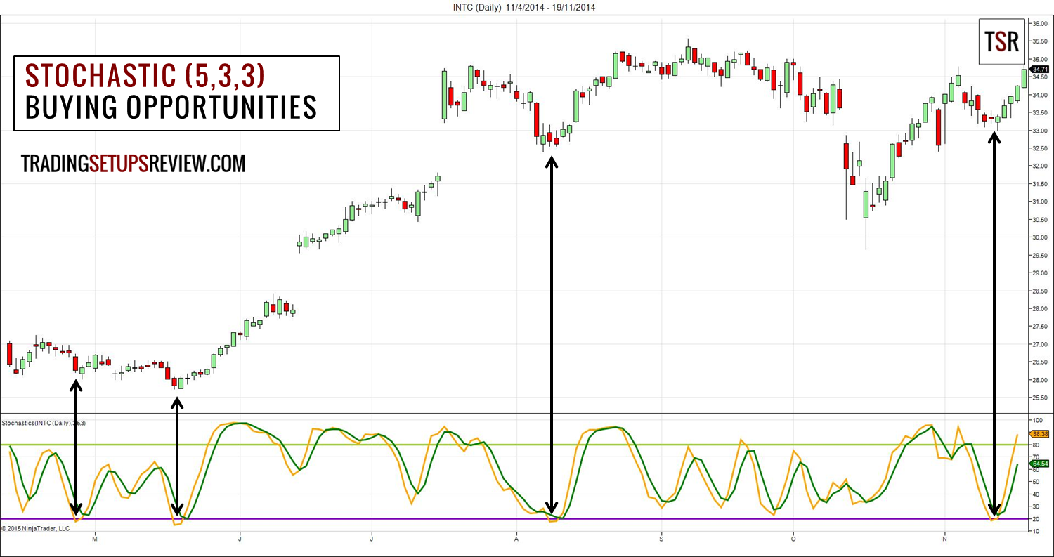 Swing Trading with Stochastic Oscillator and Candlestick