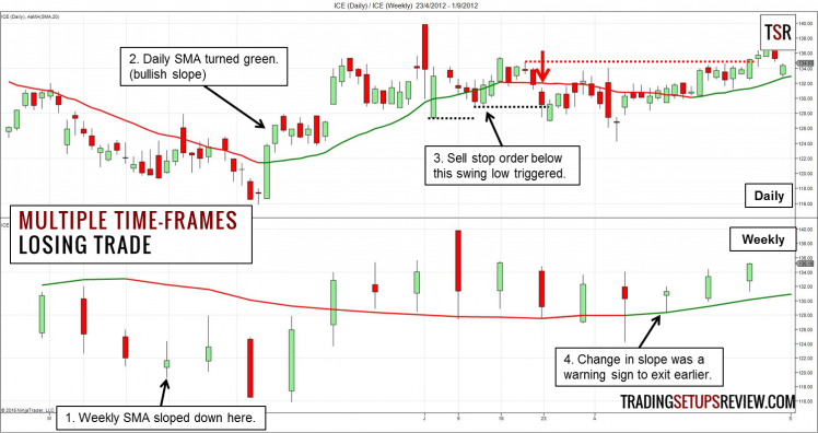 Swing Trading Multiple Time-Frames Losing Example