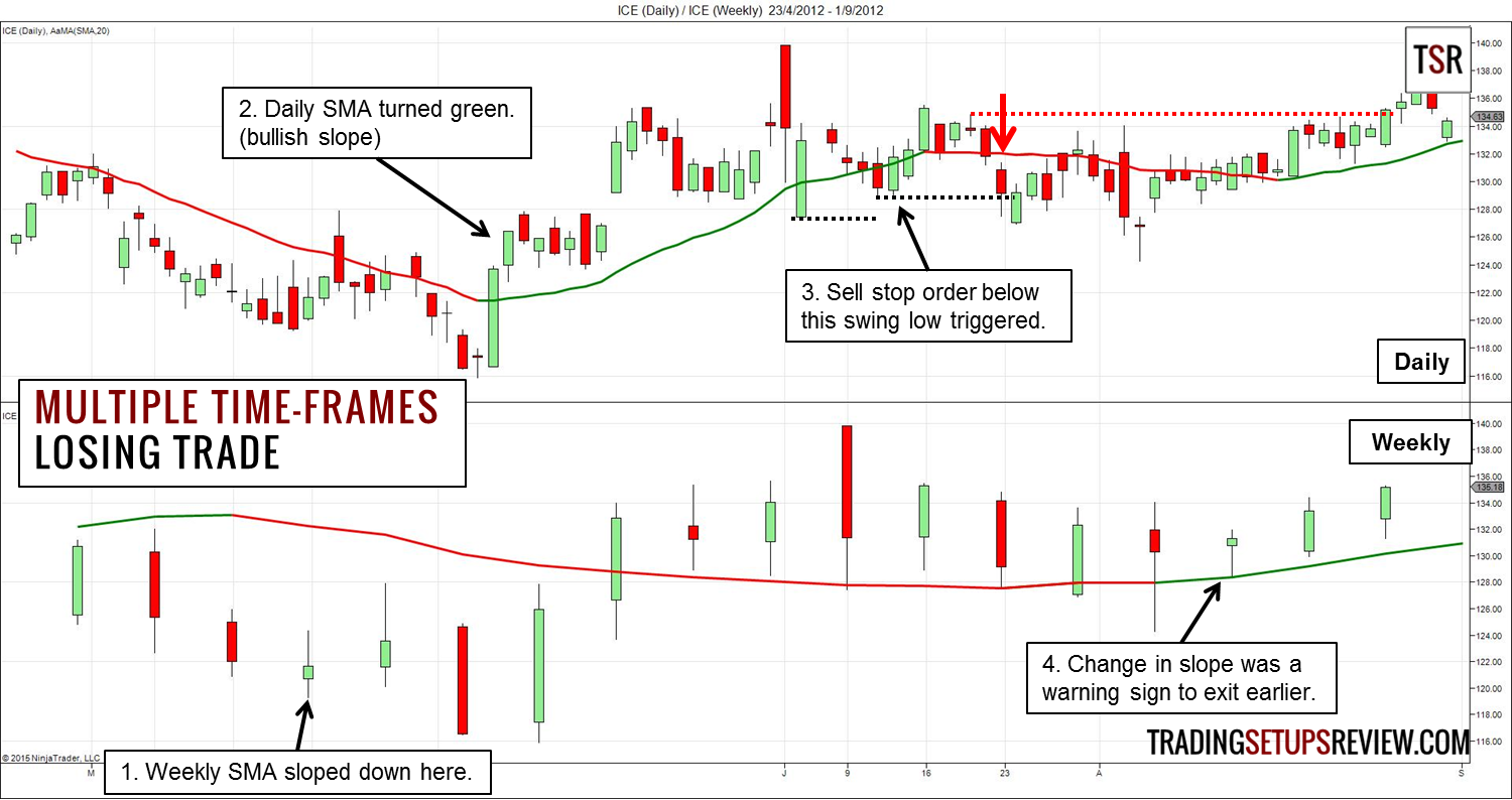 Swing Trading with Multiple Time-Frames - Trading Setups Review