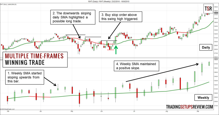 What time frame charts for options trading