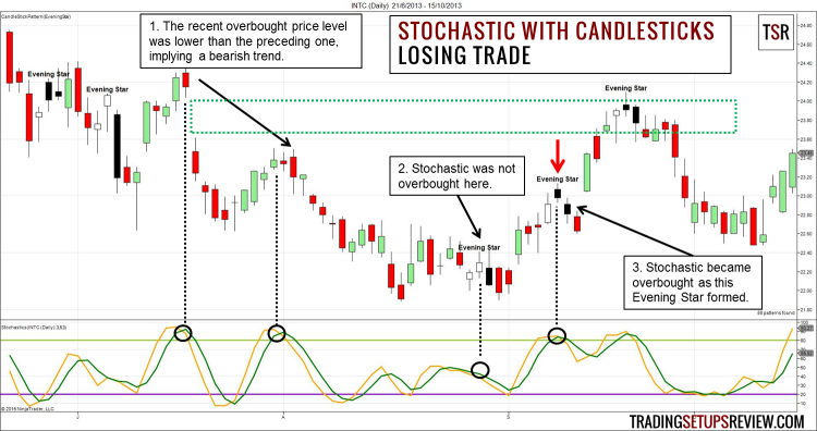 Swing Trading Stochastic and Candlestick Pattern Losing Example
