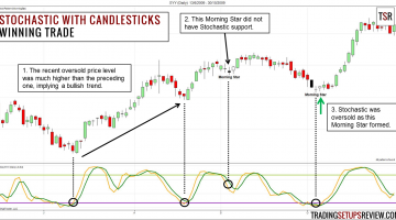 Swing Trading with Stochastic Oscillator and Candlestick Patterns