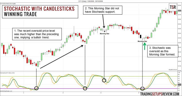 Swing Trading Stochastic and Candlestick Pattern Winning Example