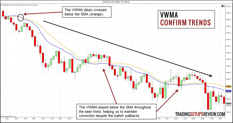 Volume Weighted Moving Average (VWMA) - Trends
