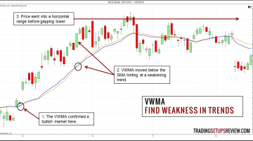 Volume-Weighted Moving Average (VWMA) – A Simple Volume Tool