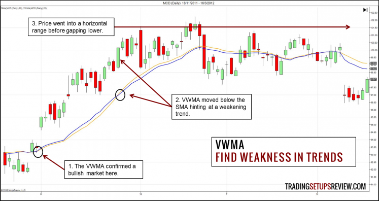 Volume Weighted Moving Average (VWMA) - Weakness