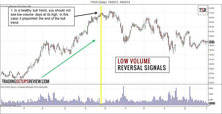 Low Volume - Reversal Signals