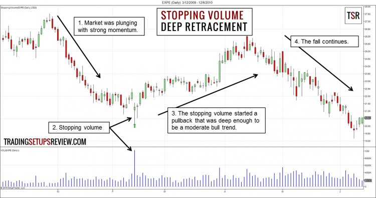 Stopping Volume - Deep Retracement