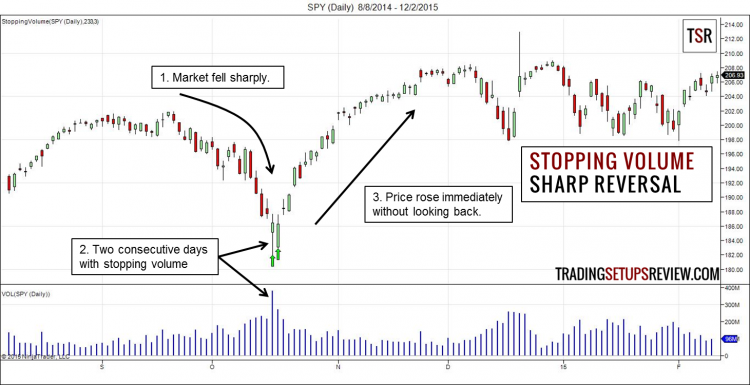 Stopping Volume - Sharp Reversal