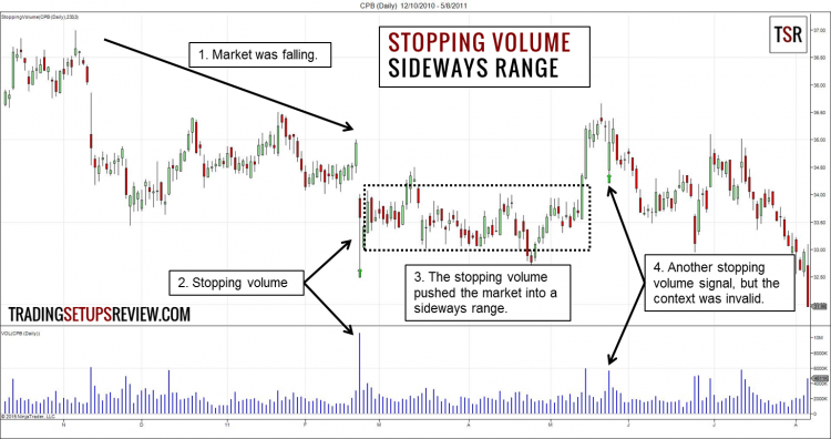 Stopping Volume - Sideways Range