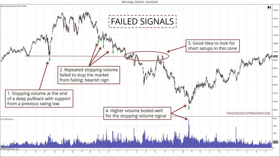 Failed Signals