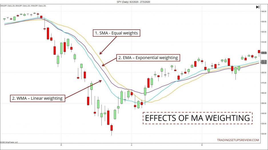 Effects of Moving Average Weighting