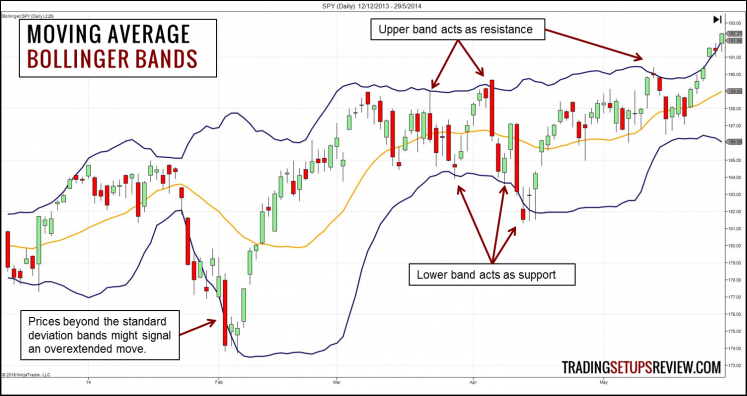 Moving Average - Bollinger Bands