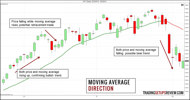 Moving Average - Direction