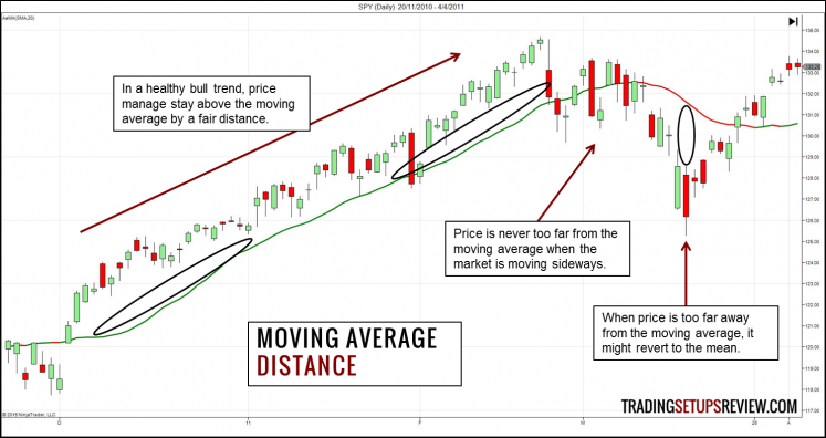 Moving Average - Distance