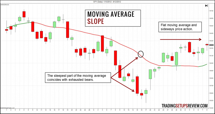 Moving Average - Slope