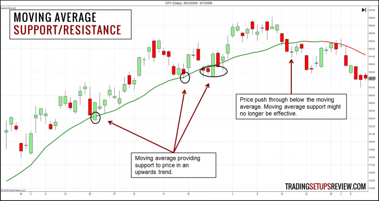 Moving Average - Support and Resistance
