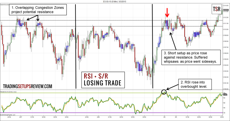 RSI Day Trading Losing Example