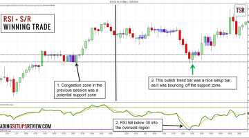 RSI Day Trading Winning Example