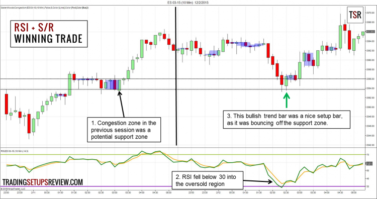 How to use technical indicators for day trading pdf