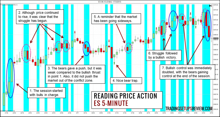 Reading Price Action Trend Bar - ES