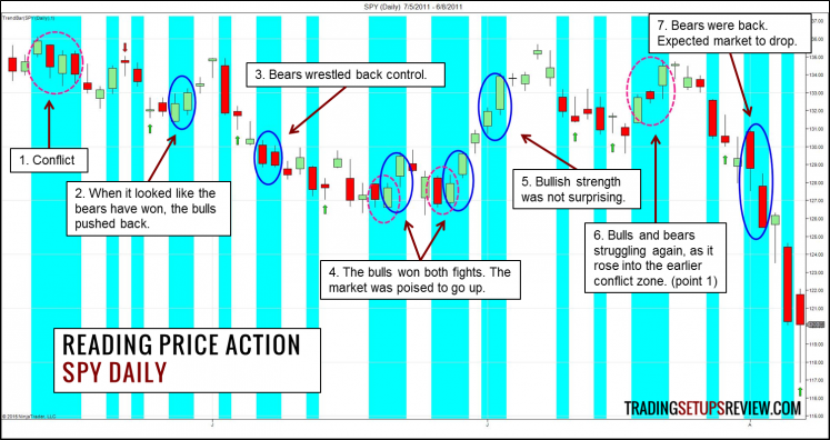 Reading Price Action Trend Bar - SPY
