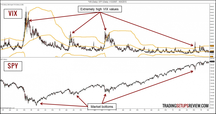 Using the VIX to time SPY