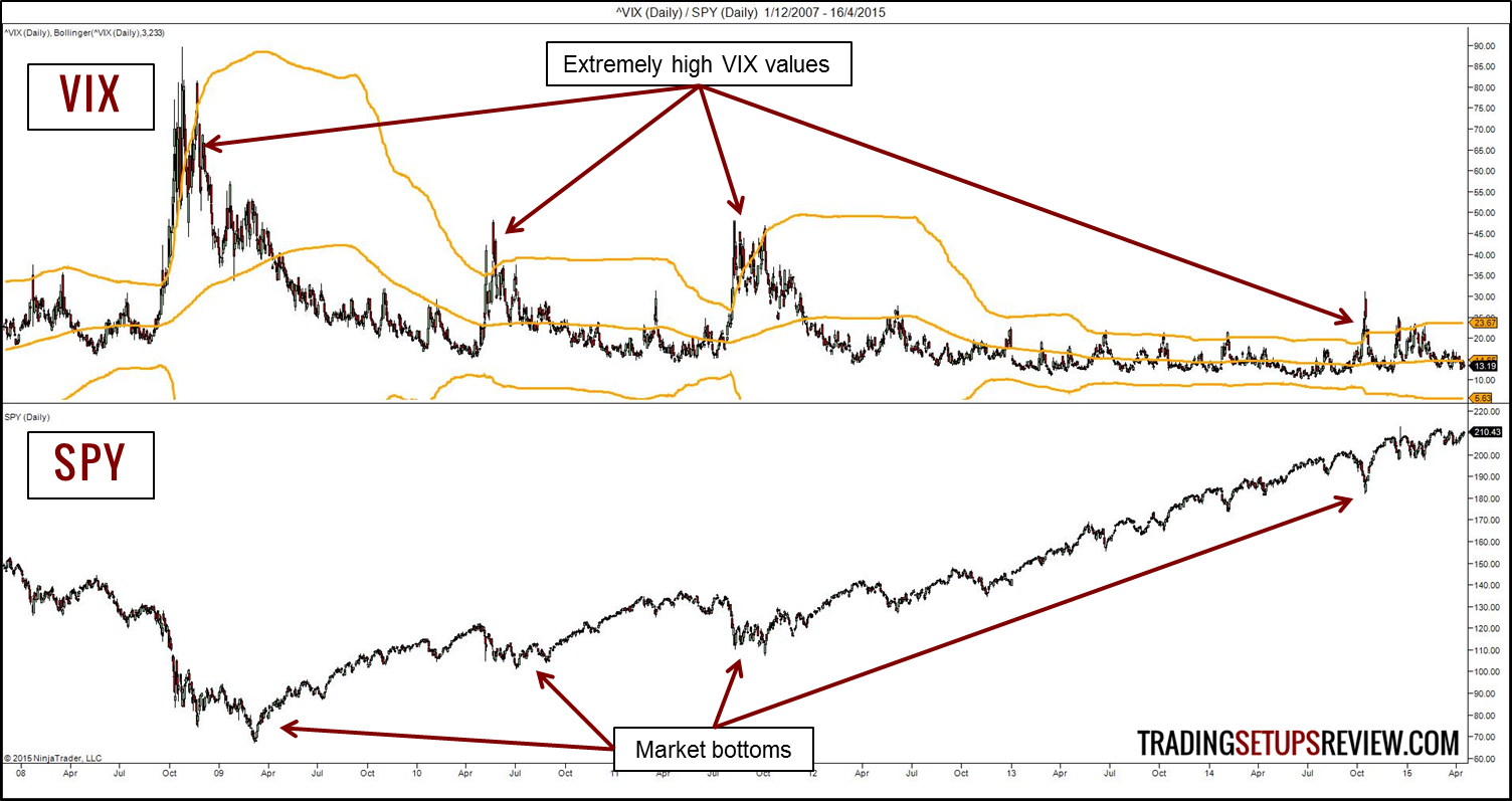 Trading strategy mean reversion vix