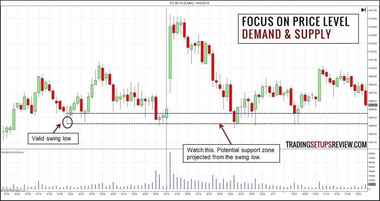 Focus on Price Level - Demand and Supply