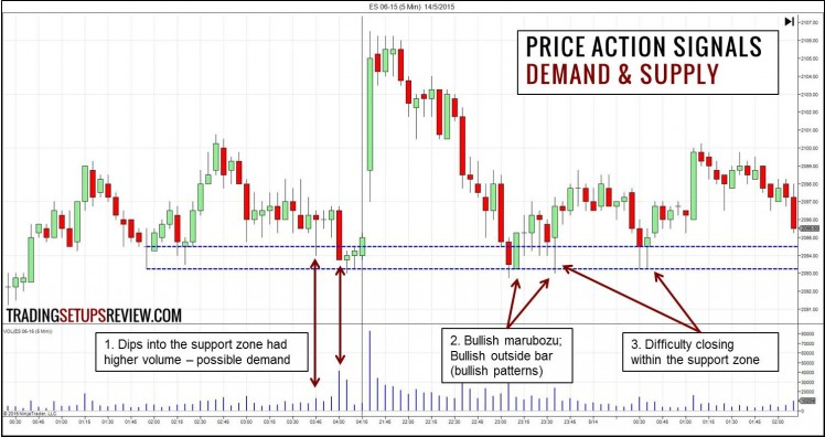 Price Action Signals - Demand and Supply