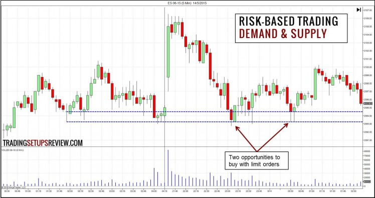 Risk-Based Trading - Demand and Supply