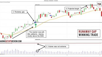 Trading Continuation with Runaway Gaps
