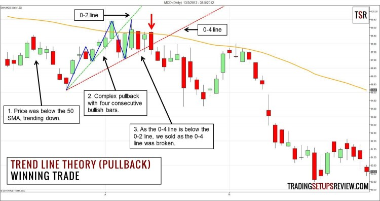 Trend Line Theory Pullback Winning Example