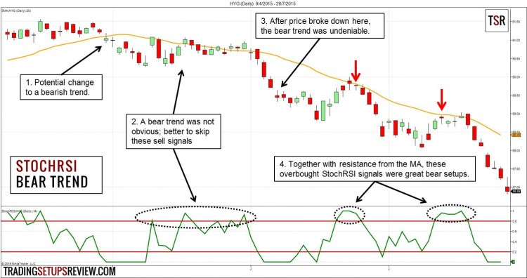 Day trading trend indicators