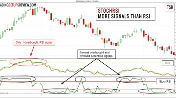 Active Trading with the StochRSI Indicator