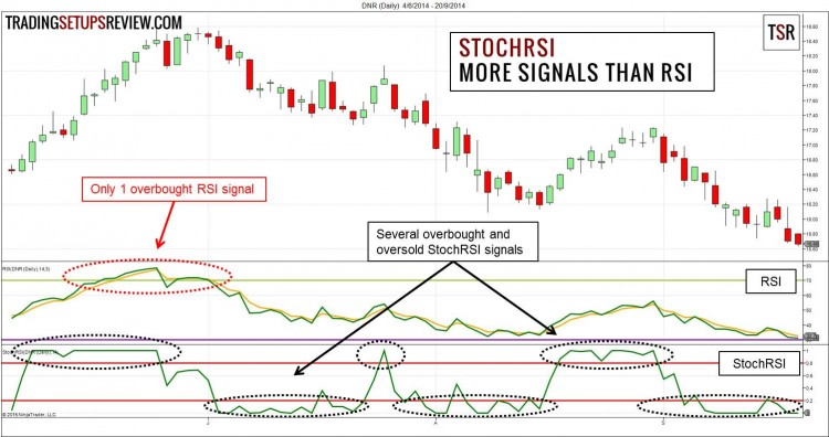 StochRSI - More Signals