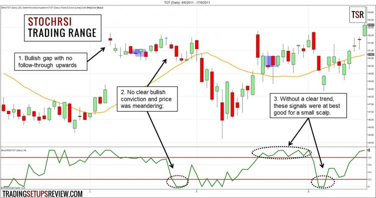 Stochrsi trading strategy