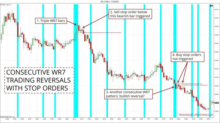 Trading WR7 Reversal With Stop Orders